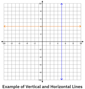 Example of vertical and horizontal lines in linear equations and inequalities
