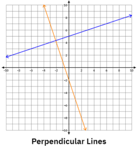 perpendicular lines on a graph to show common linear equations and inequalities mistakes