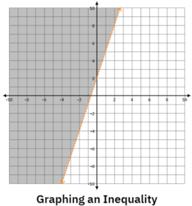 Example of graphing and inequality for linear equations and inequalities.
